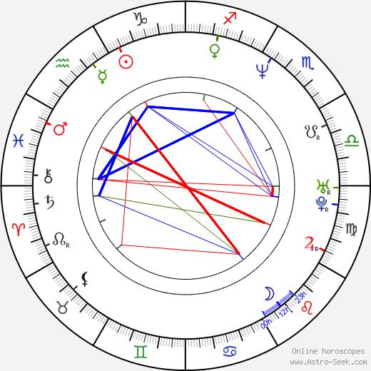 Дэвид Чокачи David Chokachi день рождения гороскоп, David Chokachi Натальная карта онлайн
