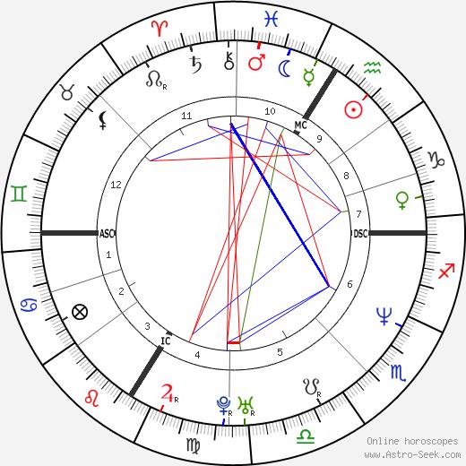 Douglas Pederson tema natale, oroscopo, Douglas Pederson oroscopi gratuiti, astrologia