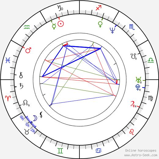 Edward M. Kelahan birth chart, Edward M. Kelahan astro natal horoscope, astrology