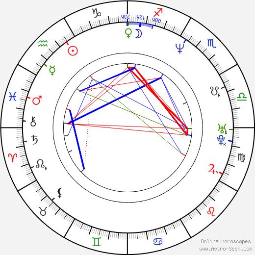 Eero Aho astro natal birth chart, Eero Aho horoscope, astrology