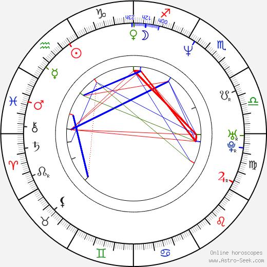 Emmanuel Renaut день рождения гороскоп, Emmanuel Renaut Натальная карта онлайн