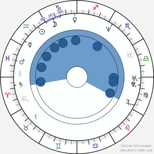 Enikö Börcsök wikipedia, horoscope, astrology, instagram
