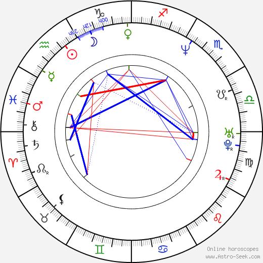 Enikö Börcsök birth chart, Enikö Börcsök astro natal horoscope, astrology