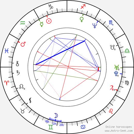 Farrah Forke astro natal birth chart, Farrah Forke horoscope, astrology