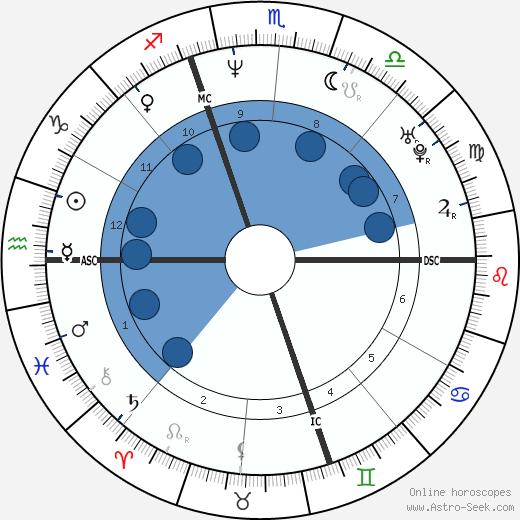 Franck Leboeuf wikipedia, horoscope, astrology, instagram