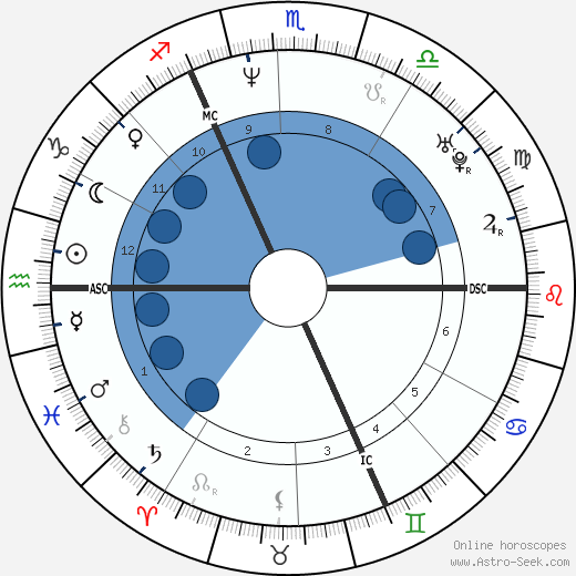 Frédéric Caudron wikipedia, horoscope, astrology, instagram