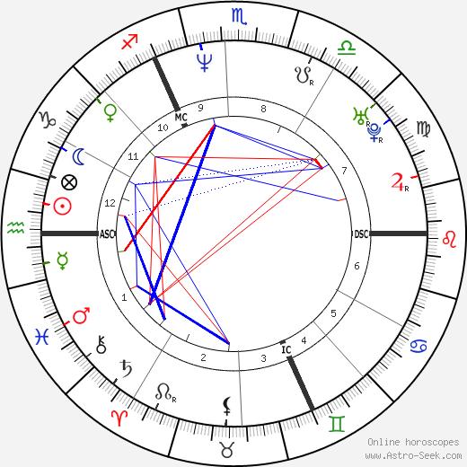 Frédéric Caudron tema natale, oroscopo, Frédéric Caudron oroscopi gratuiti, astrologia