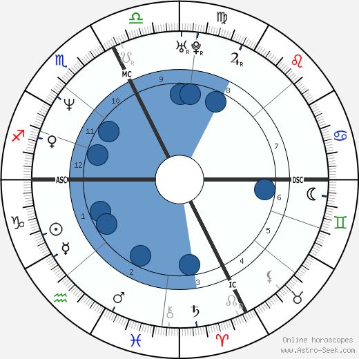 Gianni Morbidelli wikipedia, horoscope, astrology, instagram