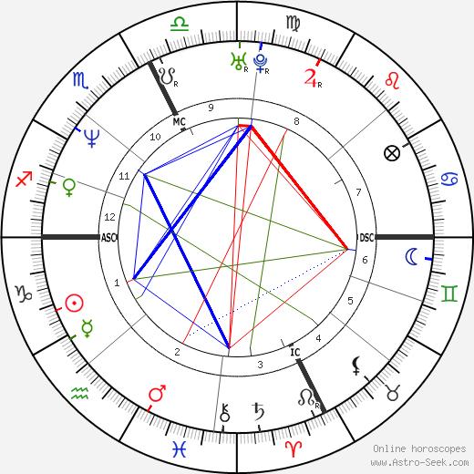 Джанни Морбиделли Gianni Morbidelli день рождения гороскоп, Gianni Morbidelli Натальная карта онлайн