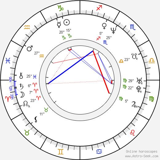Gillian Greene birth chart, biography, wikipedia 2019, 2020