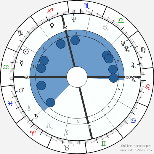 Greg Knauss wikipedia, horoscope, astrology, instagram