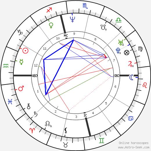 Greg Knauss tema natale, oroscopo, Greg Knauss oroscopi gratuiti, astrologia