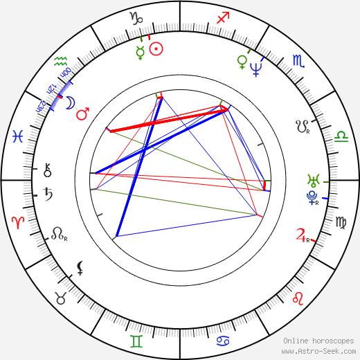 Gregor Bloéb день рождения гороскоп, Gregor Bloéb Натальная карта онлайн