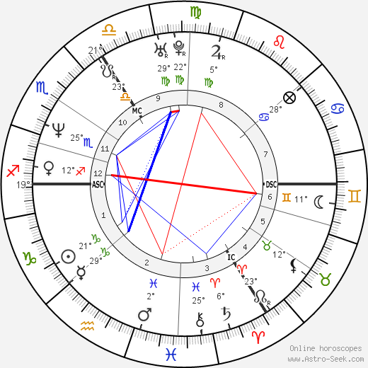 Heather Mills birth chart, biography, wikipedia 2018, 2019