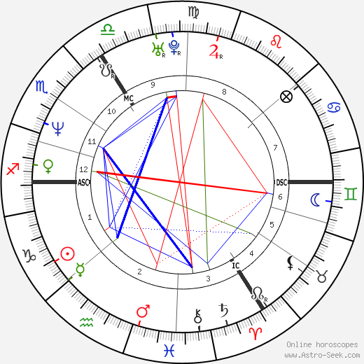 Heather Mills astro natal birth chart, Heather Mills horoscope, astrology