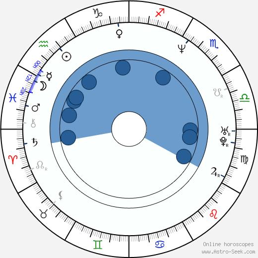 Howie Johnson wikipedia, horoscope, astrology, instagram