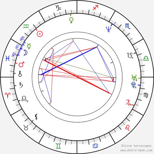 Howie Johnson день рождения гороскоп, Howie Johnson Натальная карта онлайн