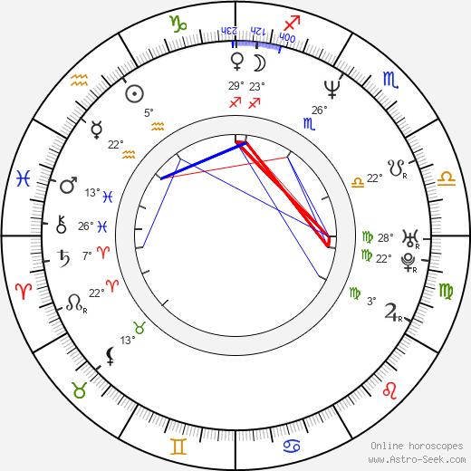 Igor Sekulic birth chart, biography, wikipedia 2019, 2020