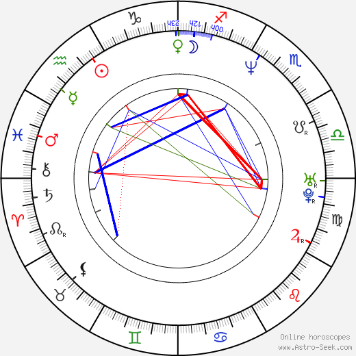 Igor Sekulic astro natal birth chart, Igor Sekulic horoscope, astrology