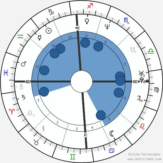 Iñaki Urdangarin wikipedia, horoscope, astrology, instagram
