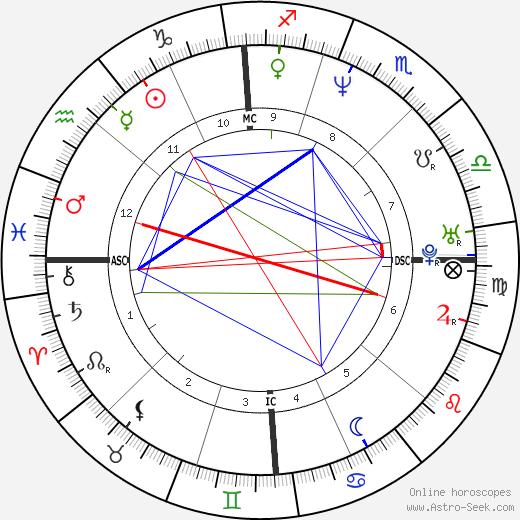Iñaki Urdangarin astro natal birth chart, Iñaki Urdangarin horoscope, astrology