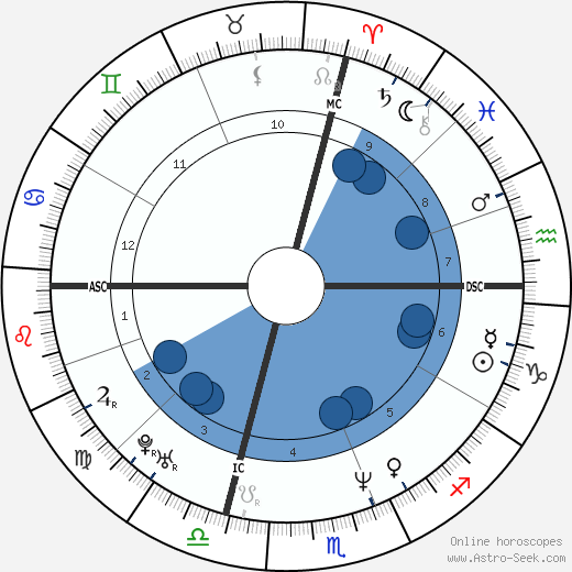 Irving Chapman wikipedia, horoscope, astrology, instagram