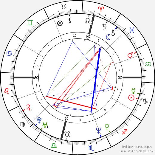 Irving Chapman день рождения гороскоп, Irving Chapman Натальная карта онлайн