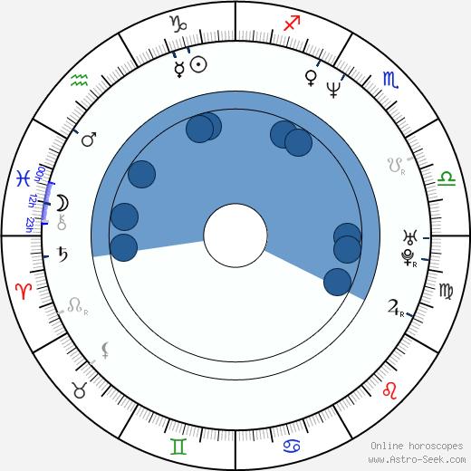 Ivana Buková wikipedia, horoscope, astrology, instagram