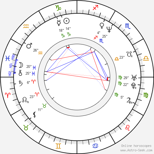 Ivana Buková birth chart, biography, wikipedia 2018, 2019