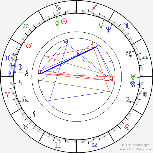 Ivana Buková astro natal birth chart, Ivana Buková horoscope, astrology