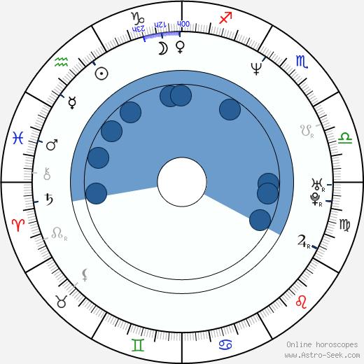 Jack Lawrence wikipedia, horoscope, astrology, instagram
