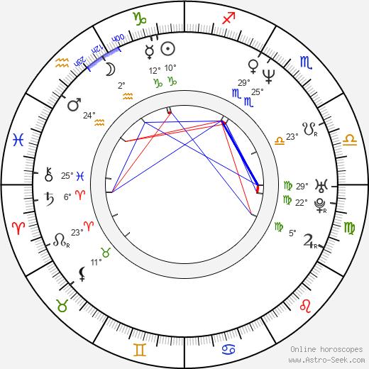 Jim Gillette birth chart, biography, wikipedia 2020, 2021