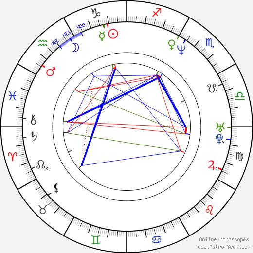 Jim Gillette birth chart, Jim Gillette astro natal horoscope, astrology