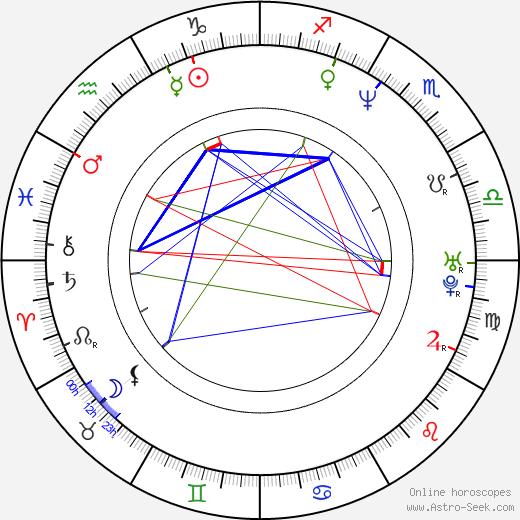 Joey Lauren Adams birth chart, Joey Lauren Adams astro natal horoscope, astrology
