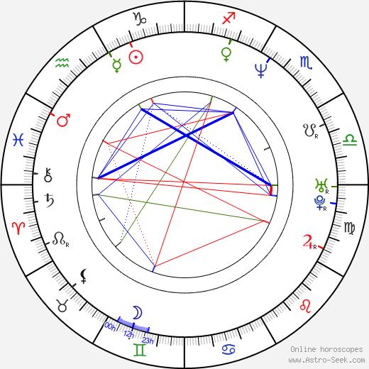 Junichi Masuda astro natal birth chart, Junichi Masuda horoscope, astrology