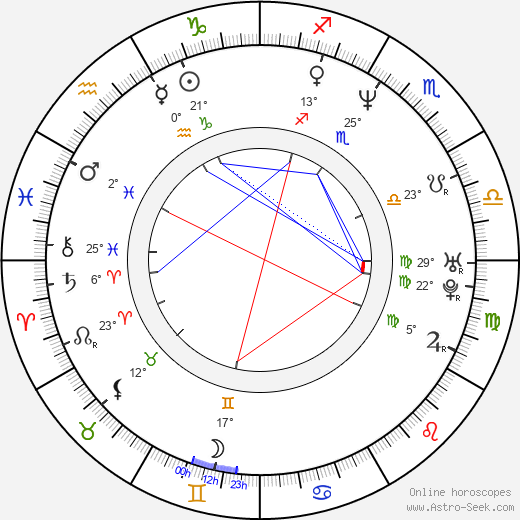 Keith Anderson birth chart, biography, wikipedia 2019, 2020