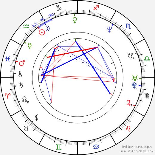Kim Seo Ra день рождения гороскоп, Kim Seo Ra Натальная карта онлайн