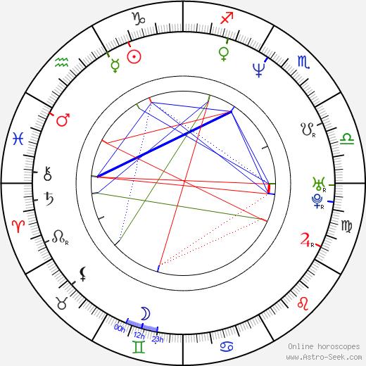 Laura Mañá astro natal birth chart, Laura Mañá horoscope, astrology
