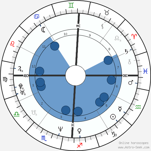 LL Cool J wikipedia, horoscope, astrology, instagram