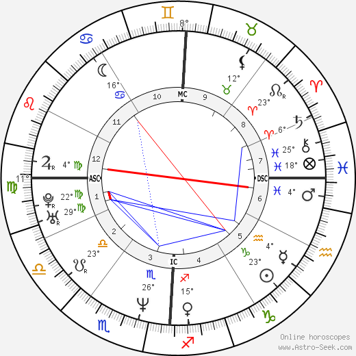 LL Cool J birth chart, biography, wikipedia 2017, 2018