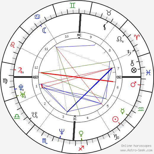 LL Cool J astro natal birth chart, LL Cool J horoscope, astrology