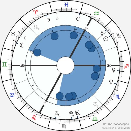 Luca Sacchi wikipedia, horoscope, astrology, instagram