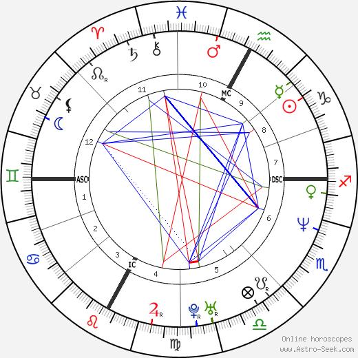 Luca Sacchi день рождения гороскоп, Luca Sacchi Натальная карта онлайн