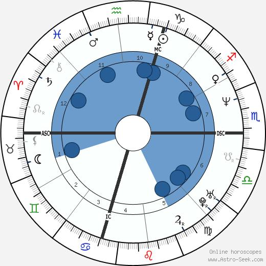 Lyle Menendez wikipedia, horoscope, astrology, instagram