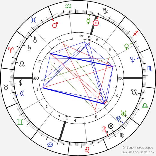 Lyle Menendez день рождения гороскоп, Lyle Menendez Натальная карта онлайн