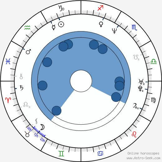 Martin Janouš wikipedia, horoscope, astrology, instagram