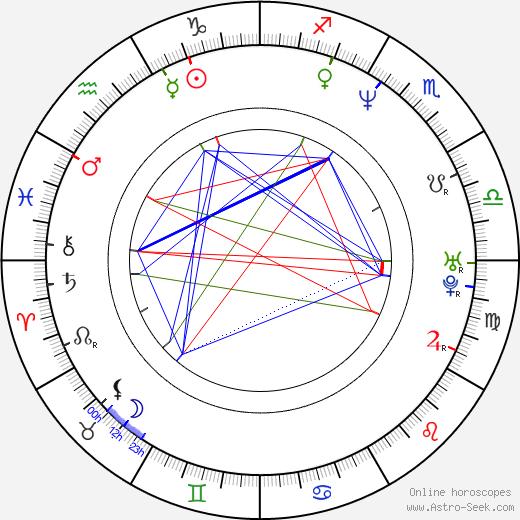 Martin Janouš tema natale, oroscopo, Martin Janouš oroscopi gratuiti, astrologia