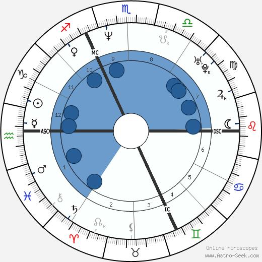 Mathilde Seigner wikipedia, horoscope, astrology, instagram
