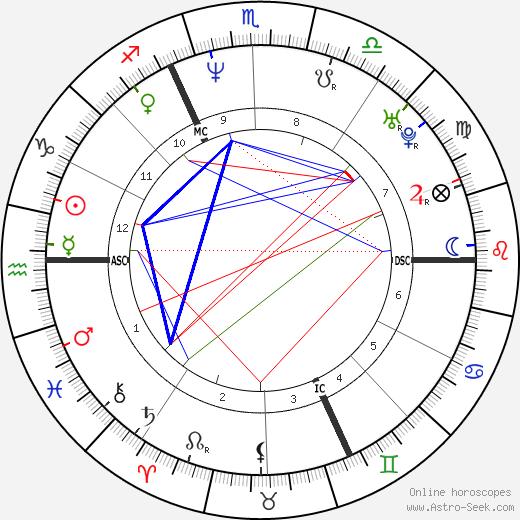 Mathilde Seigner astro natal birth chart, Mathilde Seigner horoscope, astrology