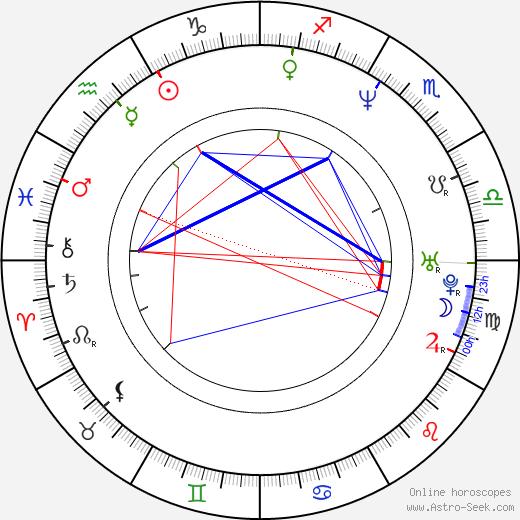 Matt Hill birth chart, Matt Hill astro natal horoscope, astrology